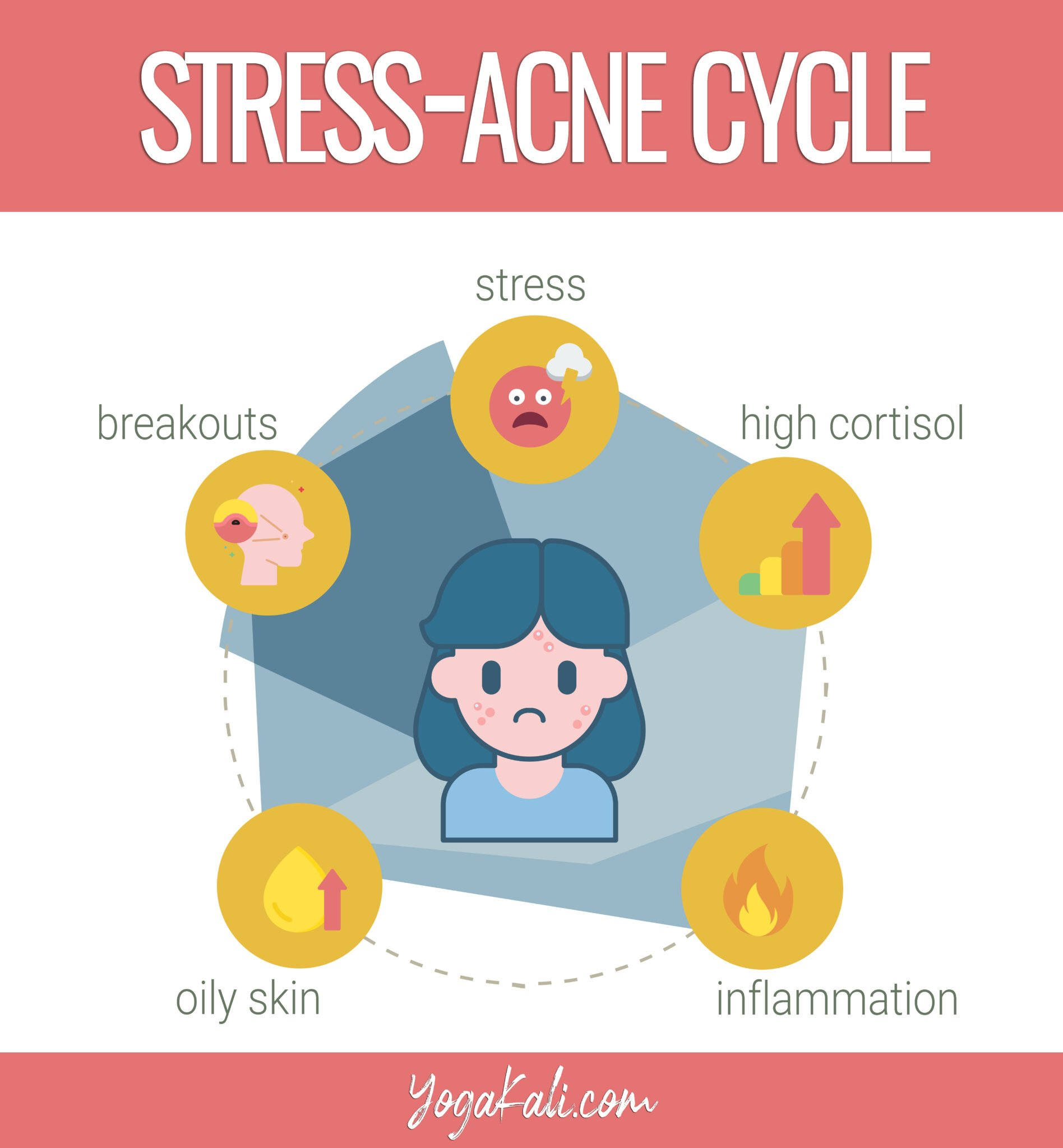 Stress-acne cycle