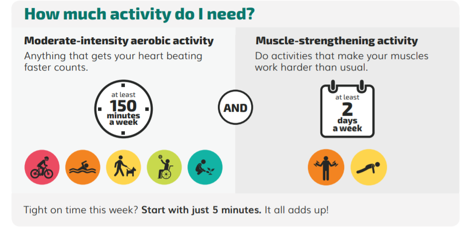 CDC exercise recommendations [graphics]