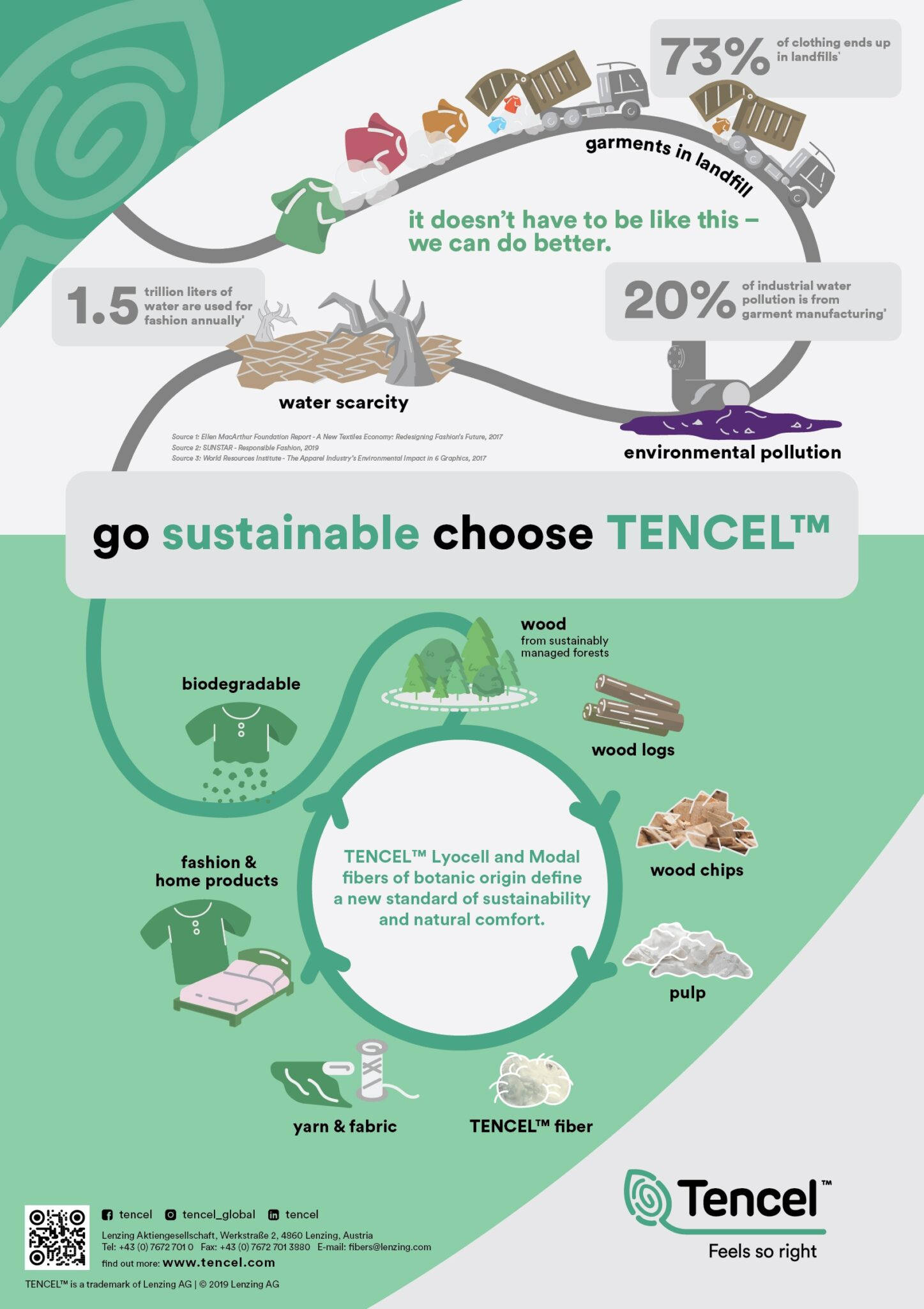 How Tencel is made - the full lifecycle